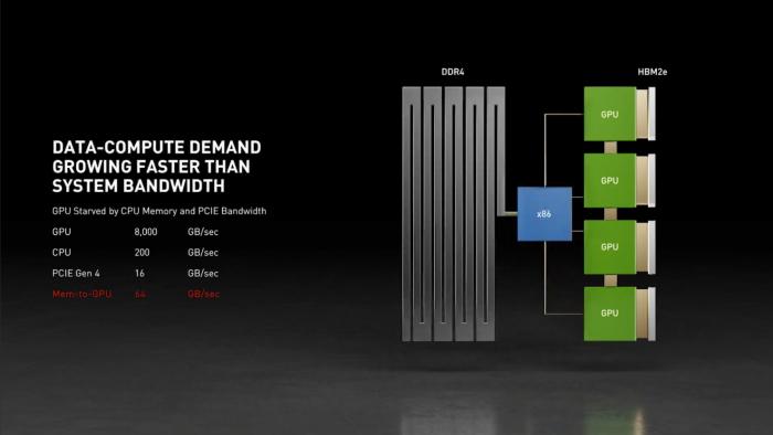 """NVIDIA发布自主""""Grace""""CPU处理器!ARM架构的照片 - 5"""