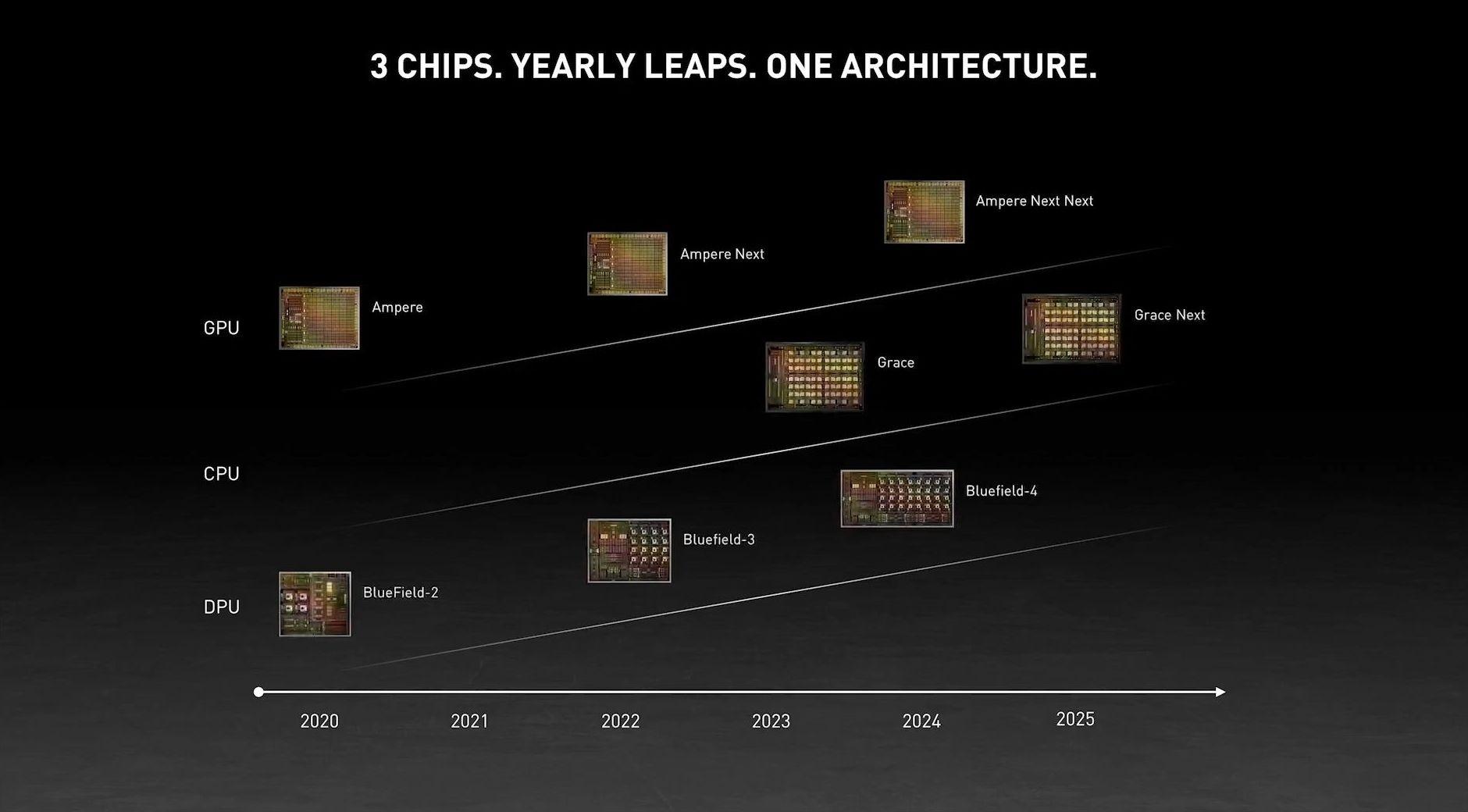 """NVIDIA发布自主""""Grace""""CPU处理器!ARM架构的照片 - 6"""