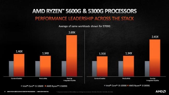 AMD正式推出锐龙5000 Cezanne桌面APU产品线:4/6/8核全覆盖的照片 - 7
