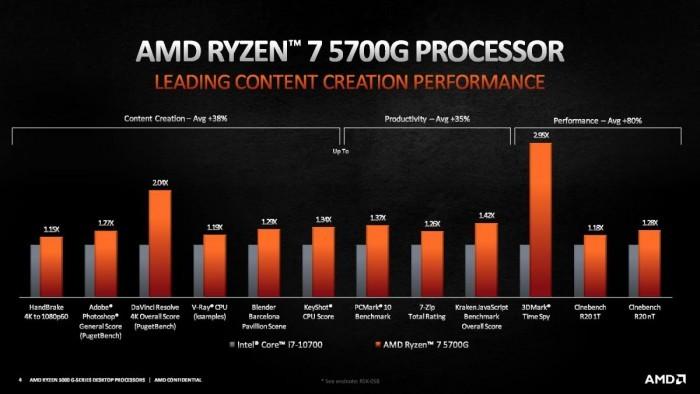 AMD正式推出锐龙5000 Cezanne桌面APU产品线:4/6/8核全覆盖的照片 - 6