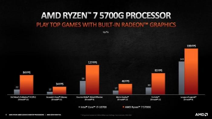 AMD正式推出锐龙5000 Cezanne桌面APU产品线:4/6/8核全覆盖的照片 - 5