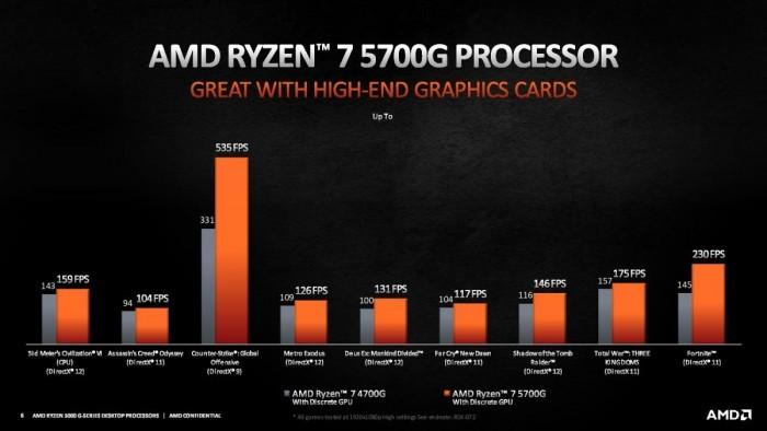 AMD正式推出锐龙5000 Cezanne桌面APU产品线:4/6/8核全覆盖的照片 - 4