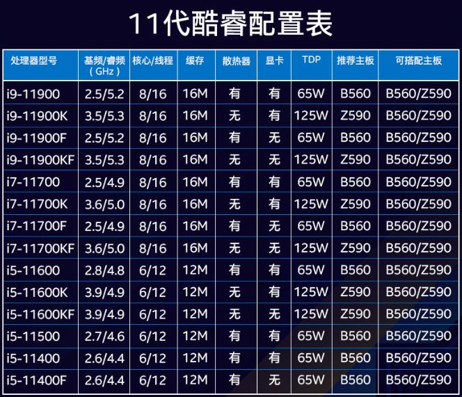 Intel 11代酷睿冰火两重天:国外降价、国内疯涨的照片 - 3