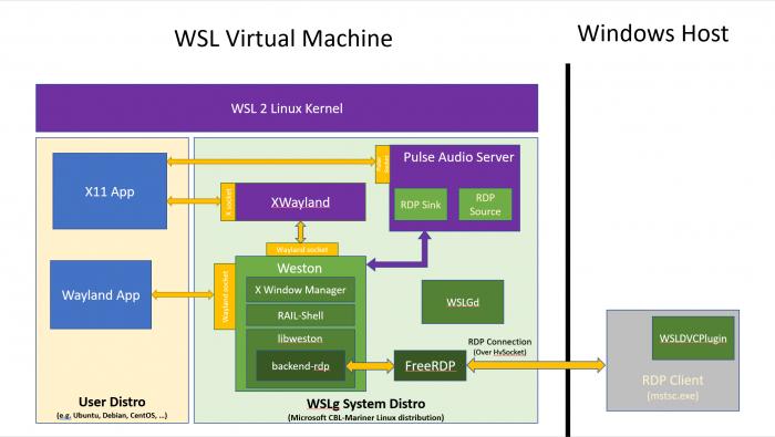 Win10 Linux子系统已提供对GUI应用程序的初步支持的照片 - 2