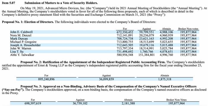 7.3亿票:苏姿丰以压倒性优势留任AMD董事会的照片 - 3