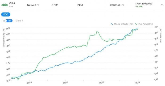 疯狂的Chia币规模已超115.3亿GB 且没有放缓的趋势