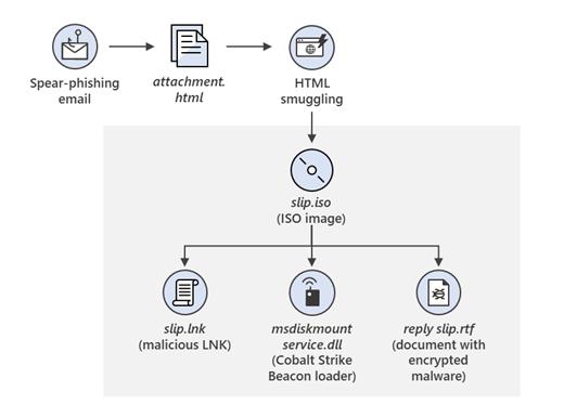 微软建议客户积极采纳云技术以应对Nobelium网络攻击的照片 - 2