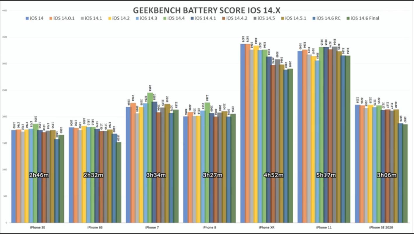 iOS 14.6渣优化:测试发现7款iPhone机型的续航均下滑的照片 - 2