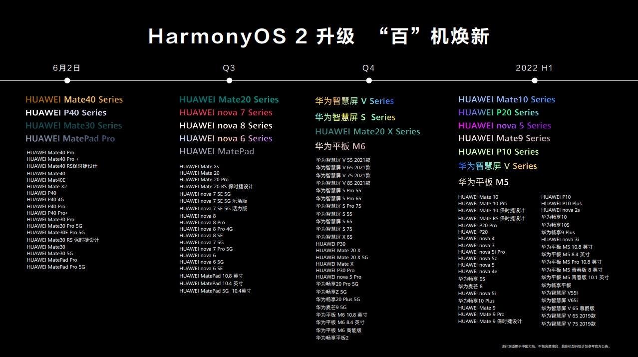 HarmonyOS 2鸿蒙升级名单公布 史上最大规模 老用户爽翻了的照片 - 2