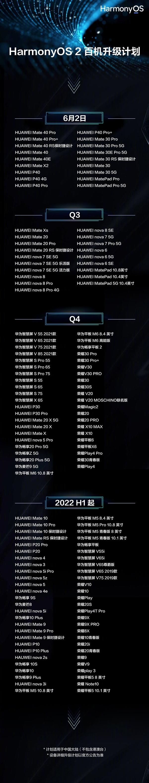 HarmonyOS 2升级名单:大量荣耀机型加入、麒麟960也有份