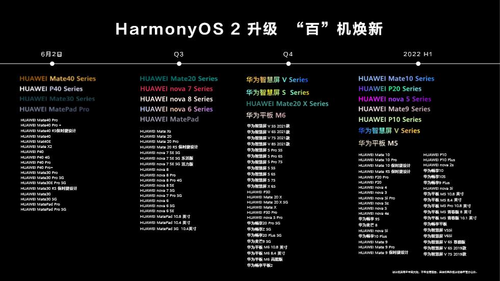 "HarmonyOS 2""百""机焕新计划公布:老用户福音的照片 - 3"