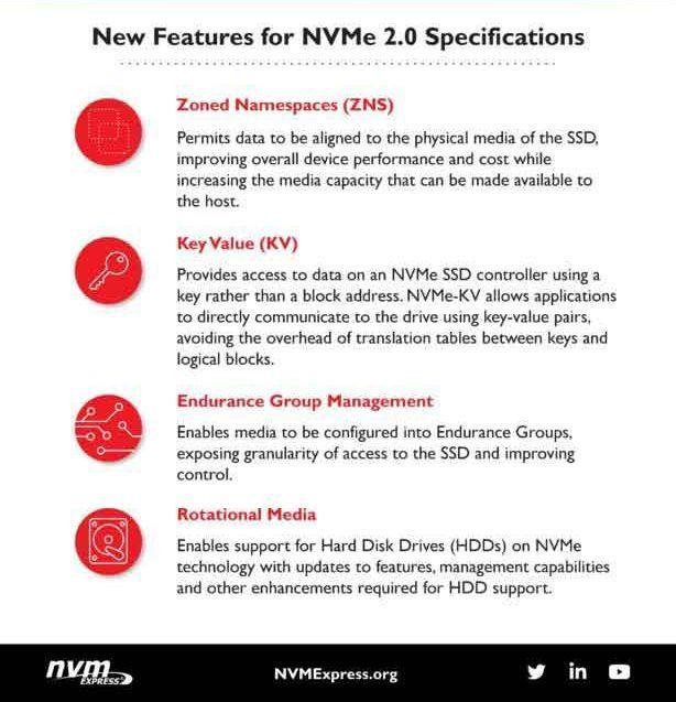 SATA淘汰进行时 机械硬盘也能使用超快速NVMe 2.0接口了的照片 - 2