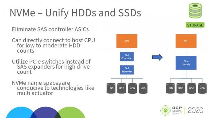 SATA淘汰进行时 机械硬盘也能使用超快速NVMe 2.0接口了的照片 - 3