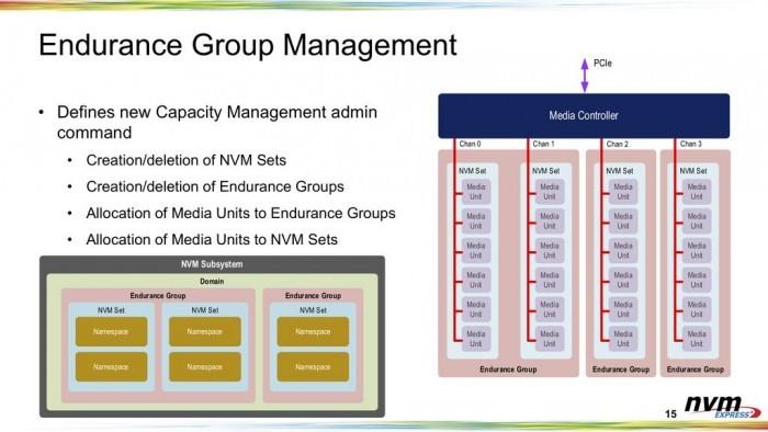 SATA淘汰进行时 机械硬盘也能使用超快速NVMe 2.0接口了的照片 - 5