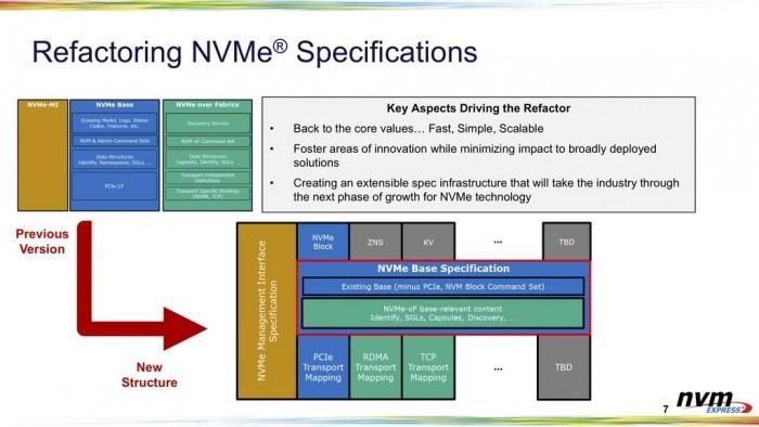 SATA淘汰进行时 机械硬盘也能使用超快速NVMe 2.0接口了的照片 - 6