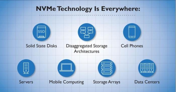 SATA淘汰进行时 机械硬盘也能使用超快速NVMe 2.0接口了的照片 - 7