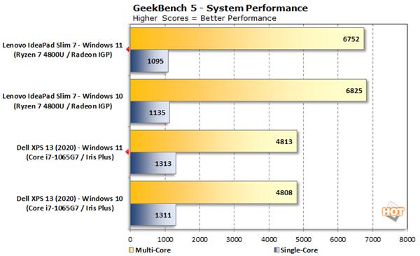 Windows 11性能实测:多核竟然比Windows 10差了10%的照片 - 2