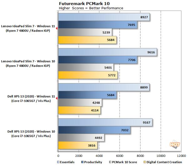 Windows 11性能实测:多核竟然比Windows 10差了10%的照片 - 3