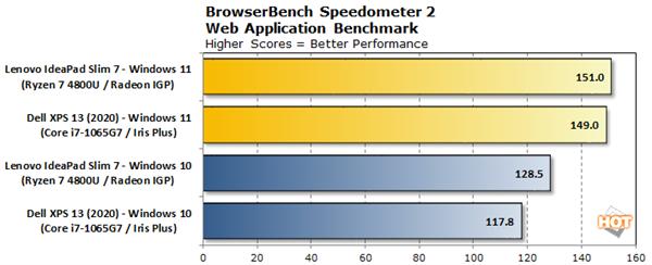 Windows 11性能实测:多核竟然比Windows 10差了10%的照片 - 4