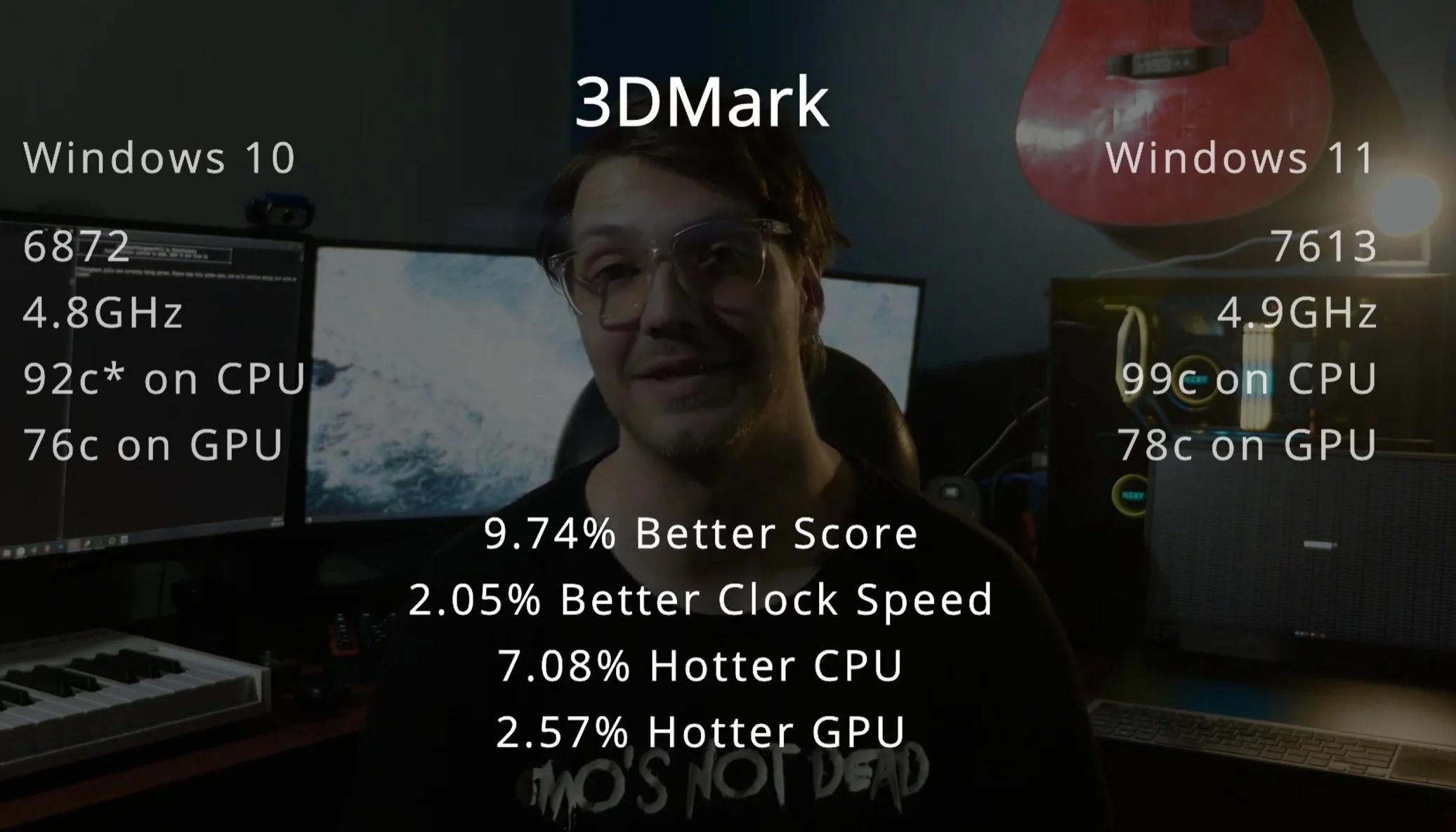 早期基准测试结果表明Win11的性能比Win10最多高15%的照片 - 4