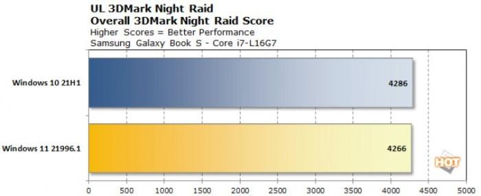 测试结果显示Windows 11提升了big.LITTLE x86 CPU的性能