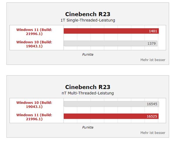 Windows 11性能大涨35%?桌面酷睿i9实测提升不大的照片 - 4