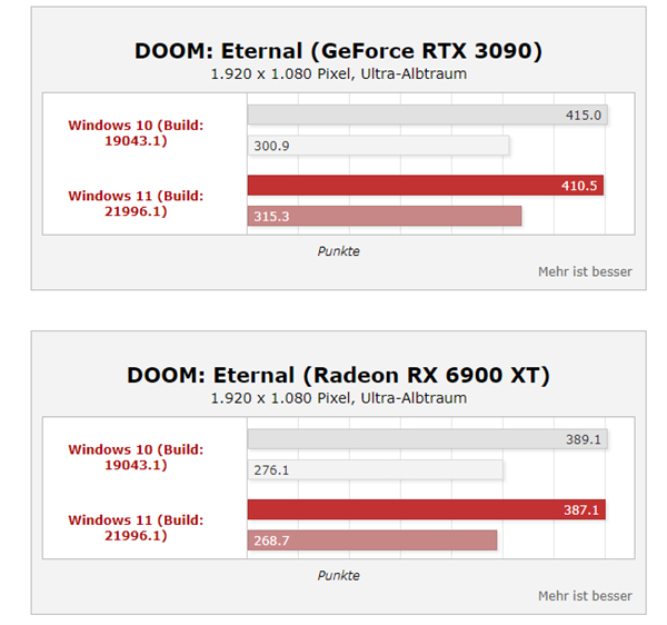 Windows 11性能大涨35%?桌面酷睿i9实测提升不大的照片 - 6