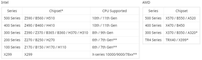 集成TPM 2.0 三大主板品牌支持Windows 11阵容公布的照片 - 3