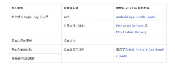 8月取代apk 官方揭秘Android aab格式有何优势的照片 - 2