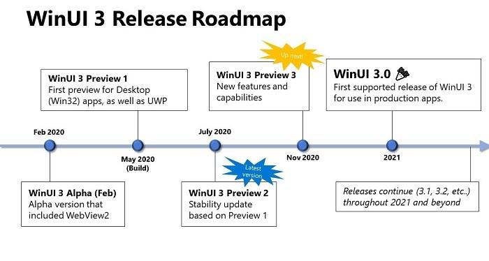 微软:WinUI 3的重心仍是经典Win32应用 目前无UWP计划