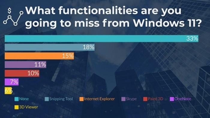 超半数受访者打算升级Win11 但新视觉并不讨喜的照片 - 7