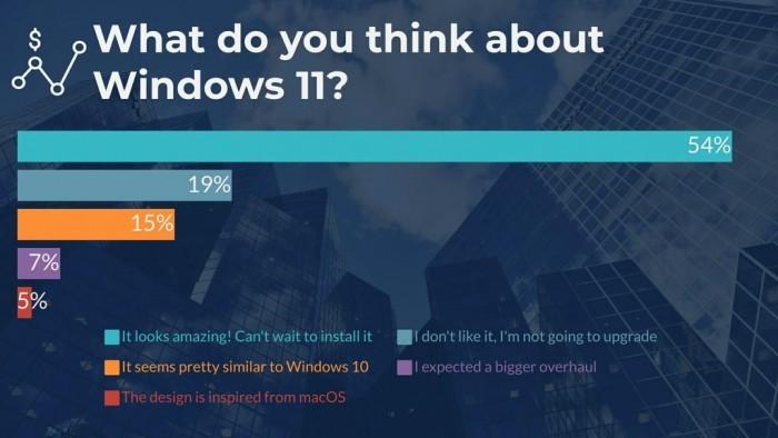 超半数受访者打算升级Win11 但新视觉并不讨喜的照片 - 8