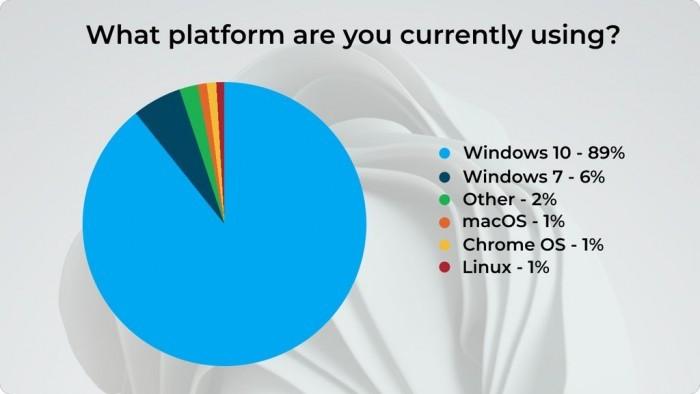 超半数受访者打算升级Win11 但新视觉并不讨喜的照片 - 11