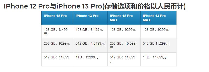 iPhone 13将支持LEO连接 可在无信号覆盖的情况下实现通话和消息传递的照片 - 7