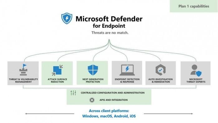 Microsoft Defender for Endpoint P1发布:企业终端安全计划的照片 - 2