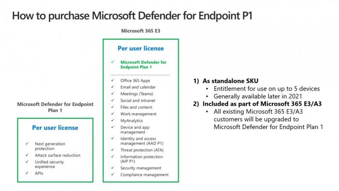 Microsoft Defender for Endpoint P1发布:企业终端安全计划的照片 - 3