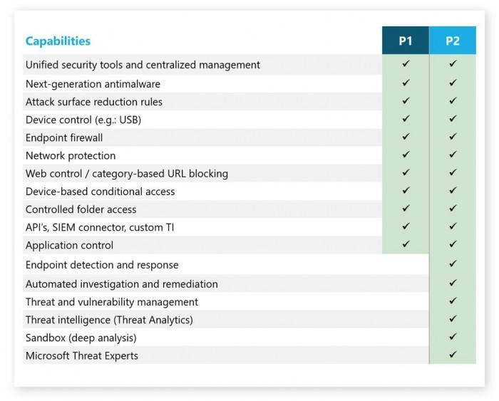 Microsoft Defender for Endpoint P1发布:企业终端安全计划的照片 - 4