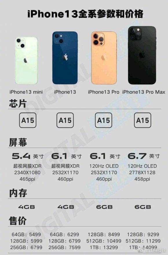 iPhone 13 Pro或取消256GB引发热议 加2000上高配才够用的照片 - 2