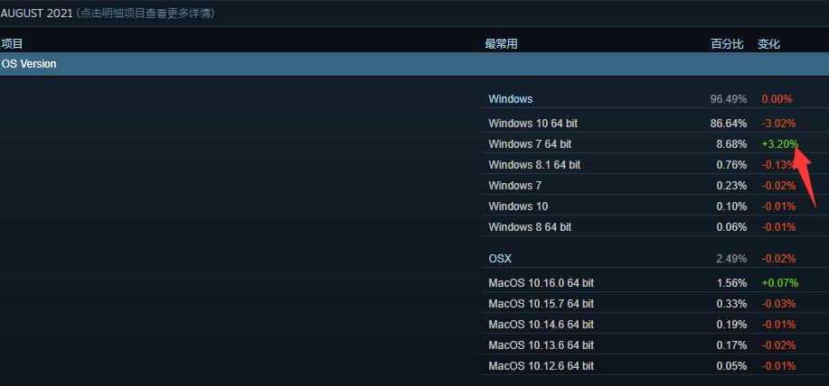 什么情况?游戏玩家大规模退回Windows 7系统的照片 - 2