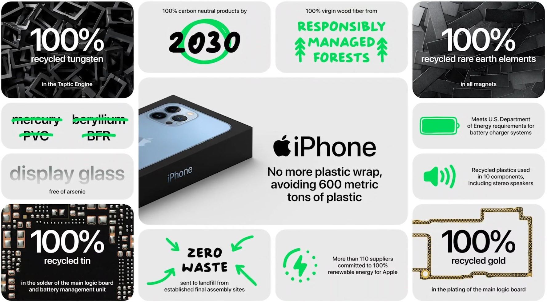 iPhone 13宣称环保 不止没有充电器 连包装塑料膜都省了的照片 - 5