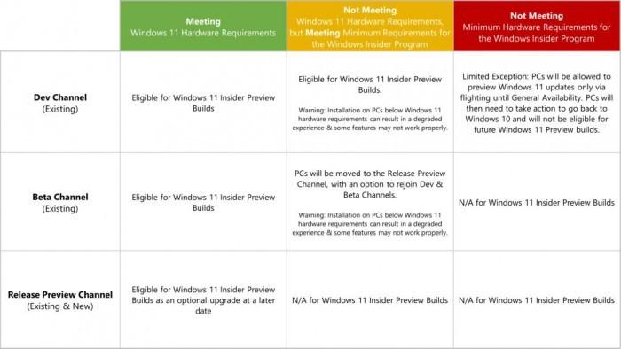 新规生效:只有TPM 2.0模块的设备才能收到Windows 11升级