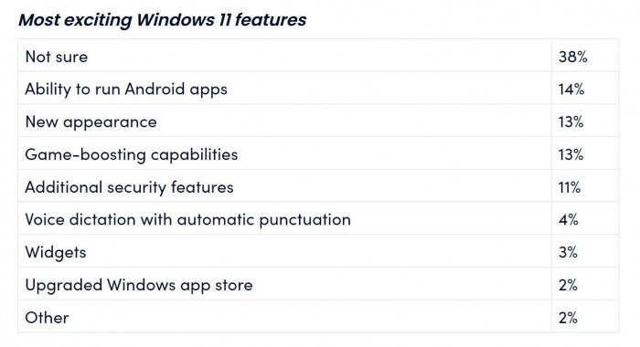 Windows 11即将发布 而绝大多数美国人确不知道