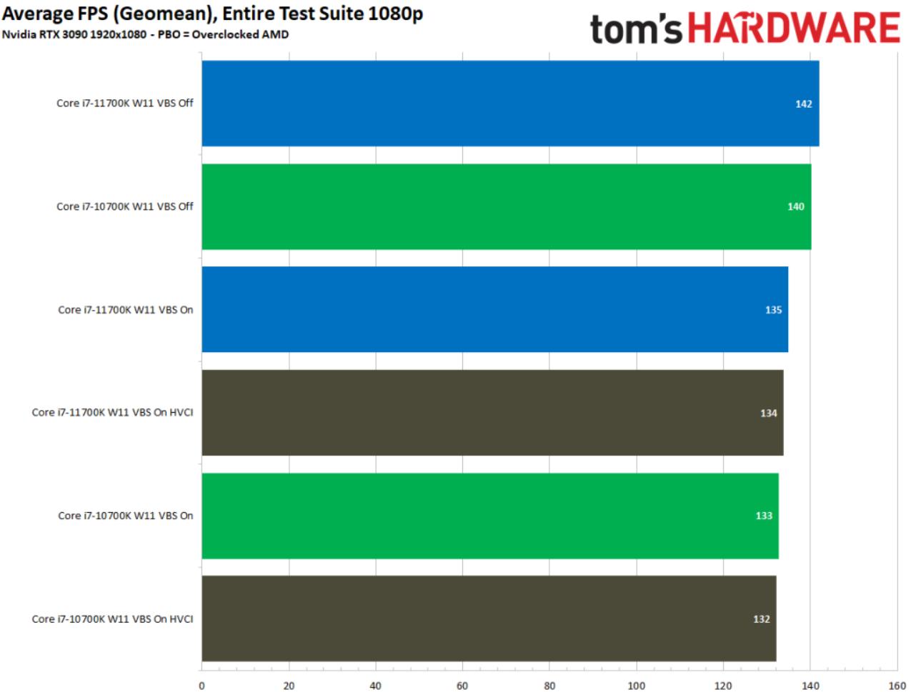Win11打游戏更爽了?实测VBS和HVCI安全功能让CPU倒退了一代