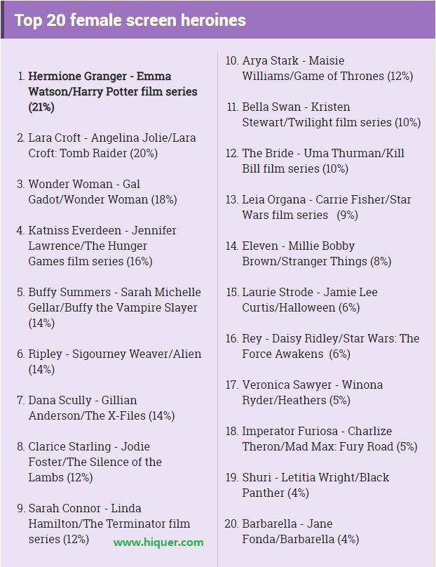 影迷票选《10位最威的女英雄》,神力女超人还不是最厉害的!? 趣事儿 第12张