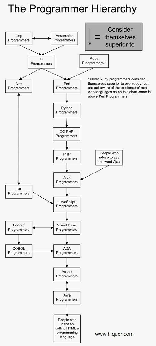 关于程序员鄙视链:几个常见的鄙视链 一本道 第6张