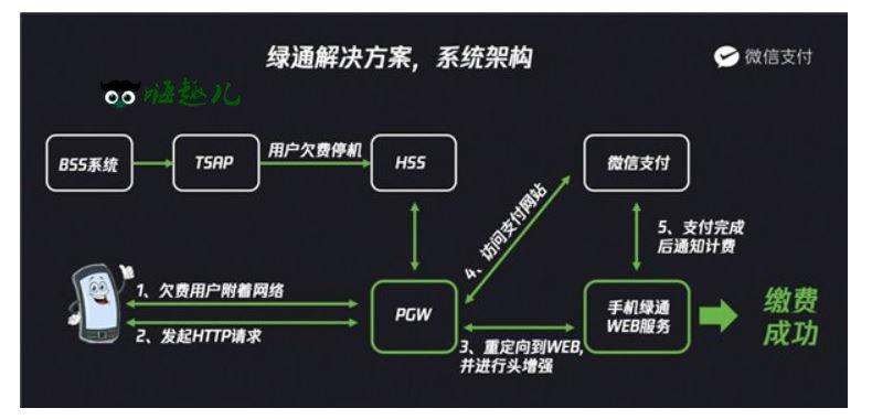 微信新功能:欠费断网也能充话费 嗨头条 第1张