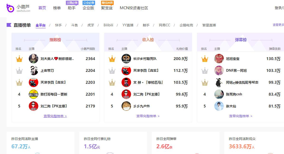 全网主播网红排行榜-[实时更新] 热门事件 第2张