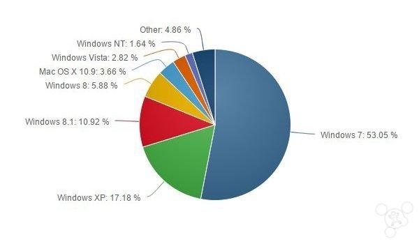 微软偷笑:Win8/8.1份额大涨 XP用户终于撑不住了的照片 - 2