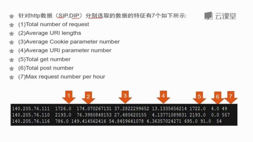 唐宇迪:python数据分析与机器学习实战