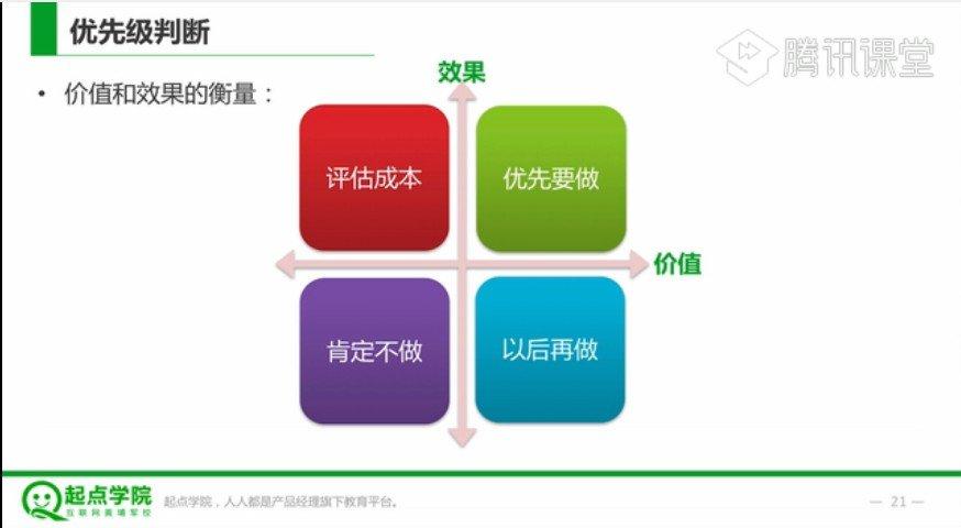 起点学院互联网产品经理课从入门到精通 从0到1的产品设计全流程